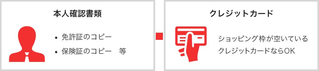 本人確認書類(免許証のコピー、保険証のコピーなど)+クレジットカード(ショッピング枠が空いているクレジットカードならOK)